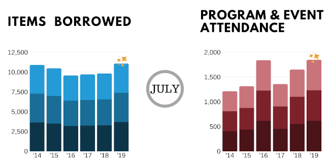 July 2019 items borrowed and attendance graphs